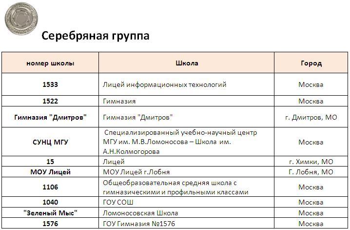 эконом. рейтинг