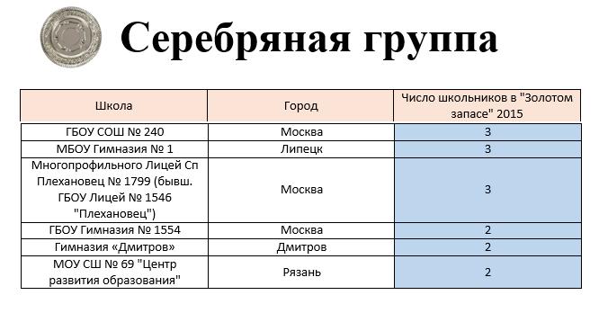 Serebryannaya gruppa1_00676348